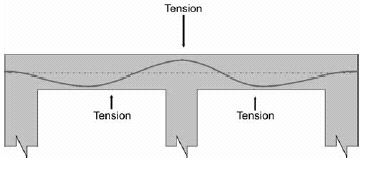 How to read post tension drawings