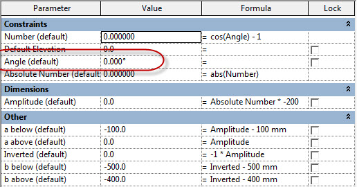 Family parameters and formulas