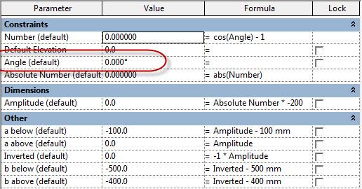 Family parameters and formulas